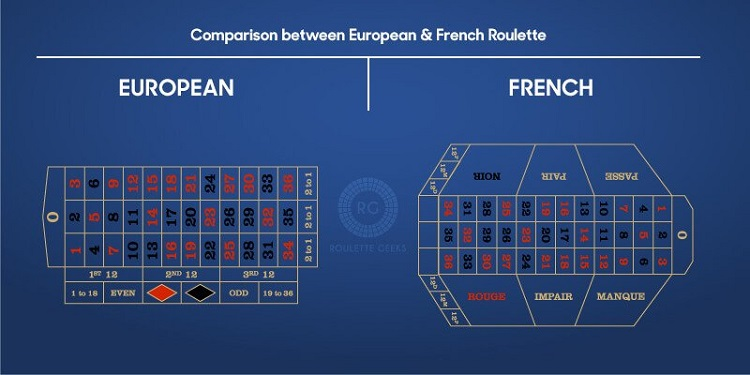 European-vs-French-Tables